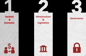 IoT Pillars